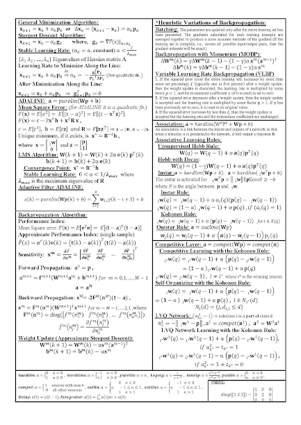 Neural Network Cheat Sheet