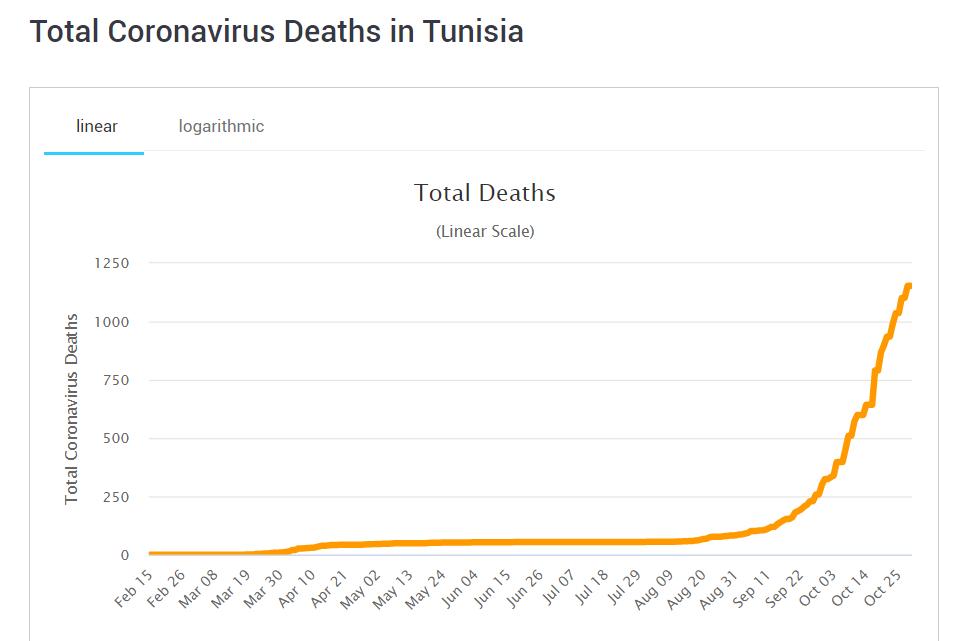 COVID- 19 situation in Tunisia