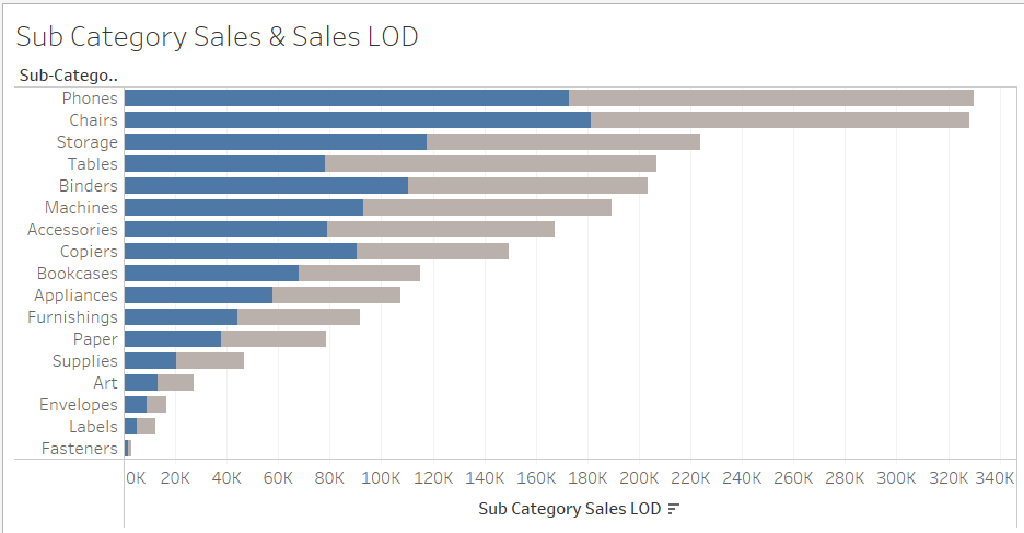 Tableau LOD UseCase#3 : LOD Comparative Analysis 47