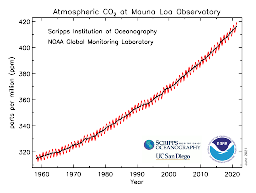 Coronavirus barely slows rising carbon dioxide – Atmospheric CO2 peaks near 420 parts per million in 2021
