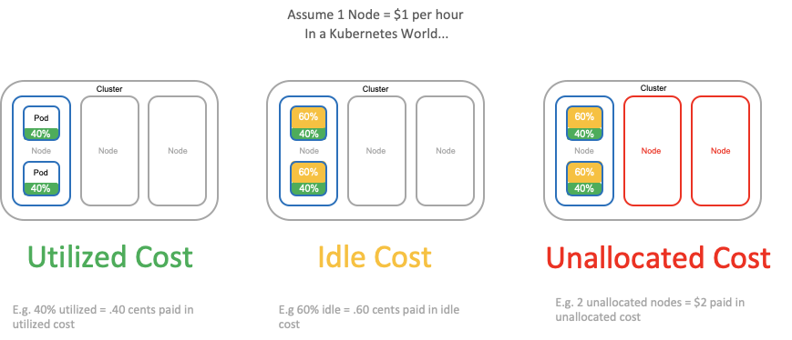 Utilized vs. idle vs. unallocated cost