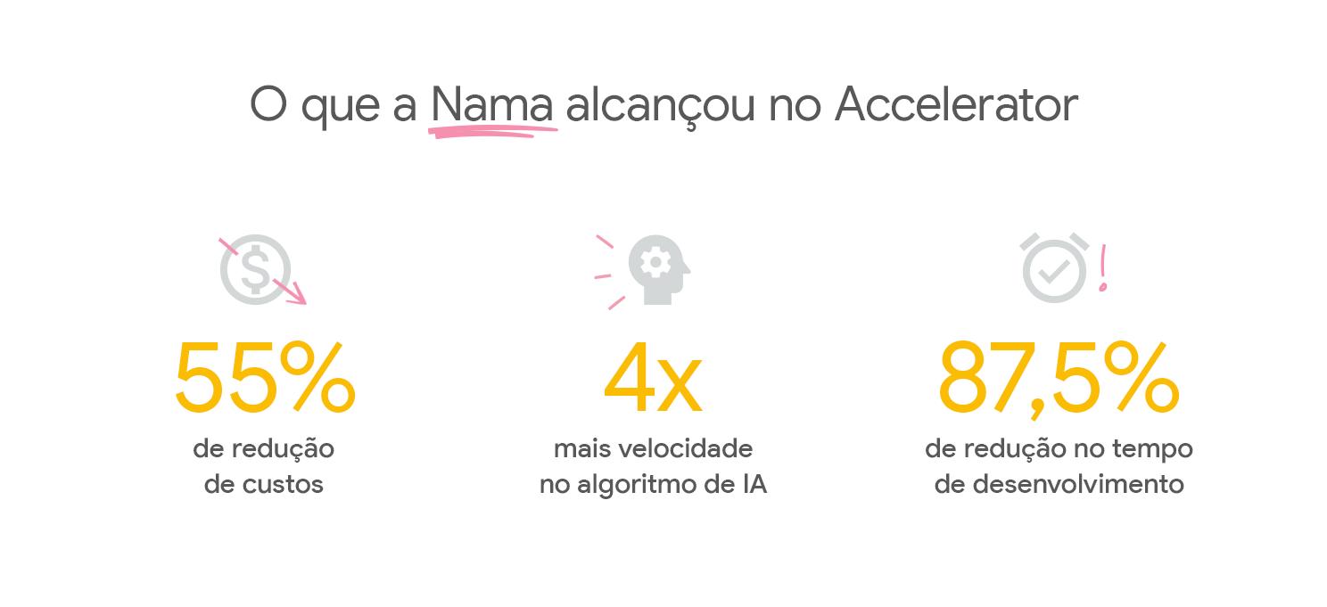 Métricas dos resultados da Nama com o Google for Startups Accelerator