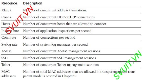 Config Virtual firewall Cisco ASA(12)