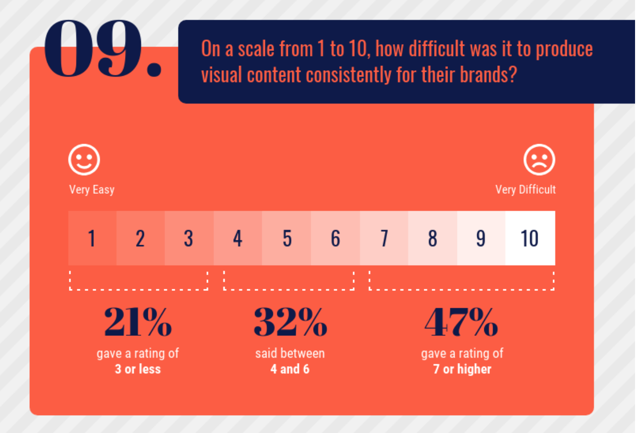 How difficult was it to produce visual content consistently
