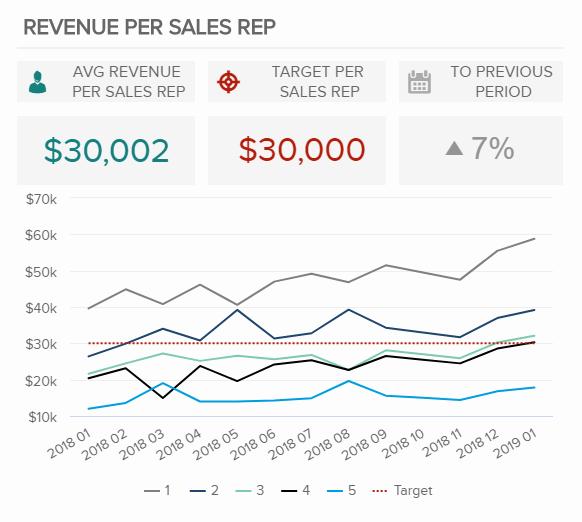 Sales Per Rep