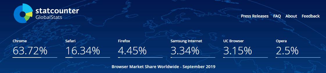 статистика использования Google Chrome за год в сравнении с другими браузерами