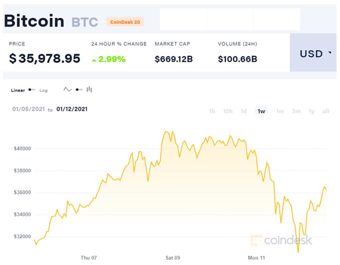Biến động giá của Bitcoin 1 tuần qua.