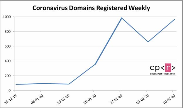 coronavirus-domains