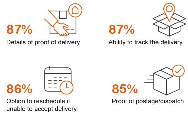 Whistl - shoppers' delivery requirements