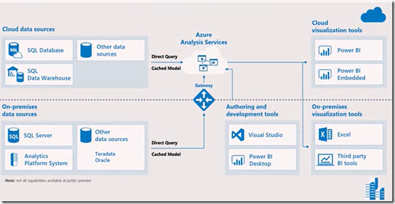 AzureAnalysisServices-Architectue