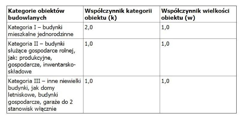 Dane na podstawie fragmentu załącznika do prawa budowlanego
