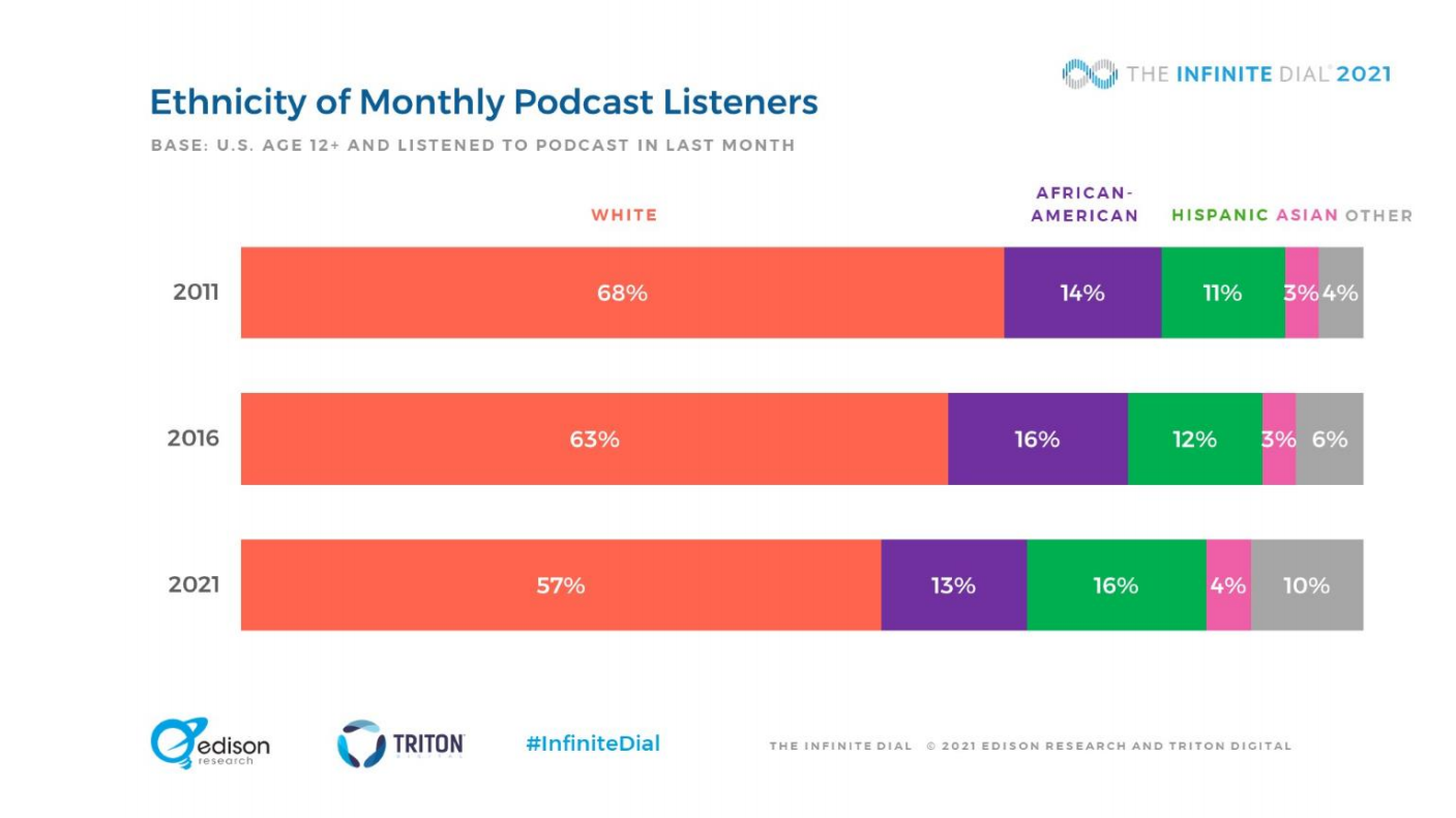 Ethnicity of Monthly Podcast Listeners US populations stats