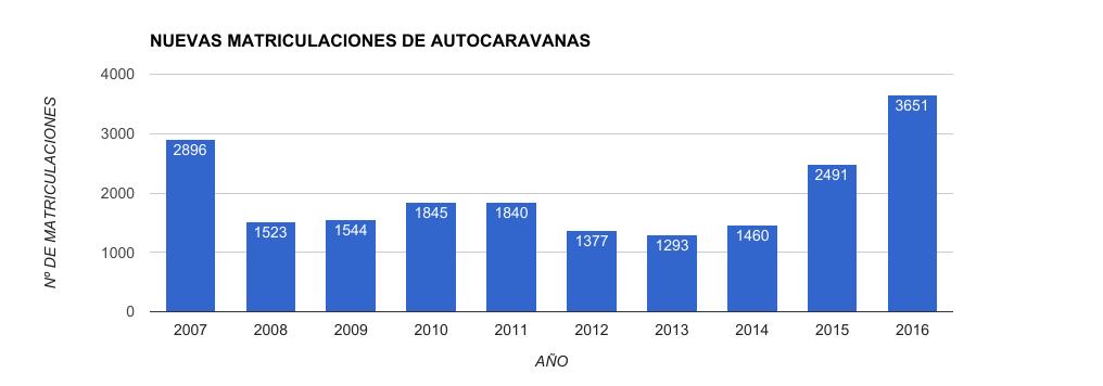 Venta de autocaravanas nuevas en España y Zaragoza en los últimos años