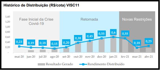 VISC11 anuncia resultados de abril e atualiza situação de seus ativos
