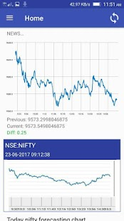 Nifty Live Forecasting Chart- screenshot thumbnail