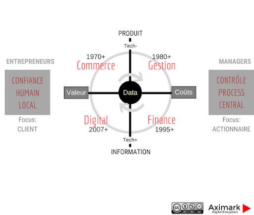 Transformation digitale : le cycle techno-économique 1970-2018