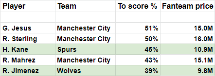 Weekly Monster Preview EPL GW36 Top goal scorers