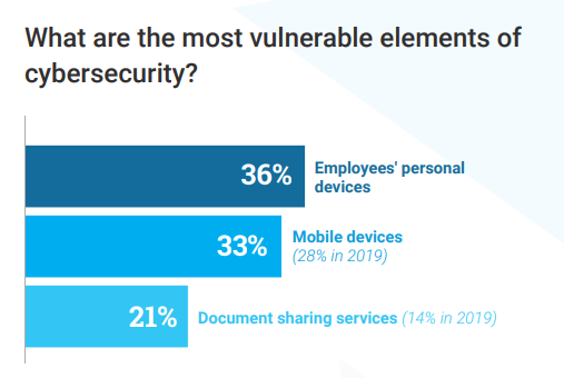 The most vulnerable elements of cybersecurity, according to Stormshield's 2020 digital transformation barometer