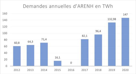 Demande annuelles d'ARENH en TWh