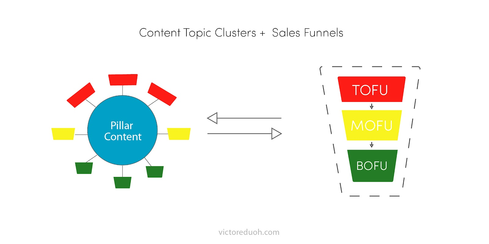 content topic clusters and sales funnels for saas