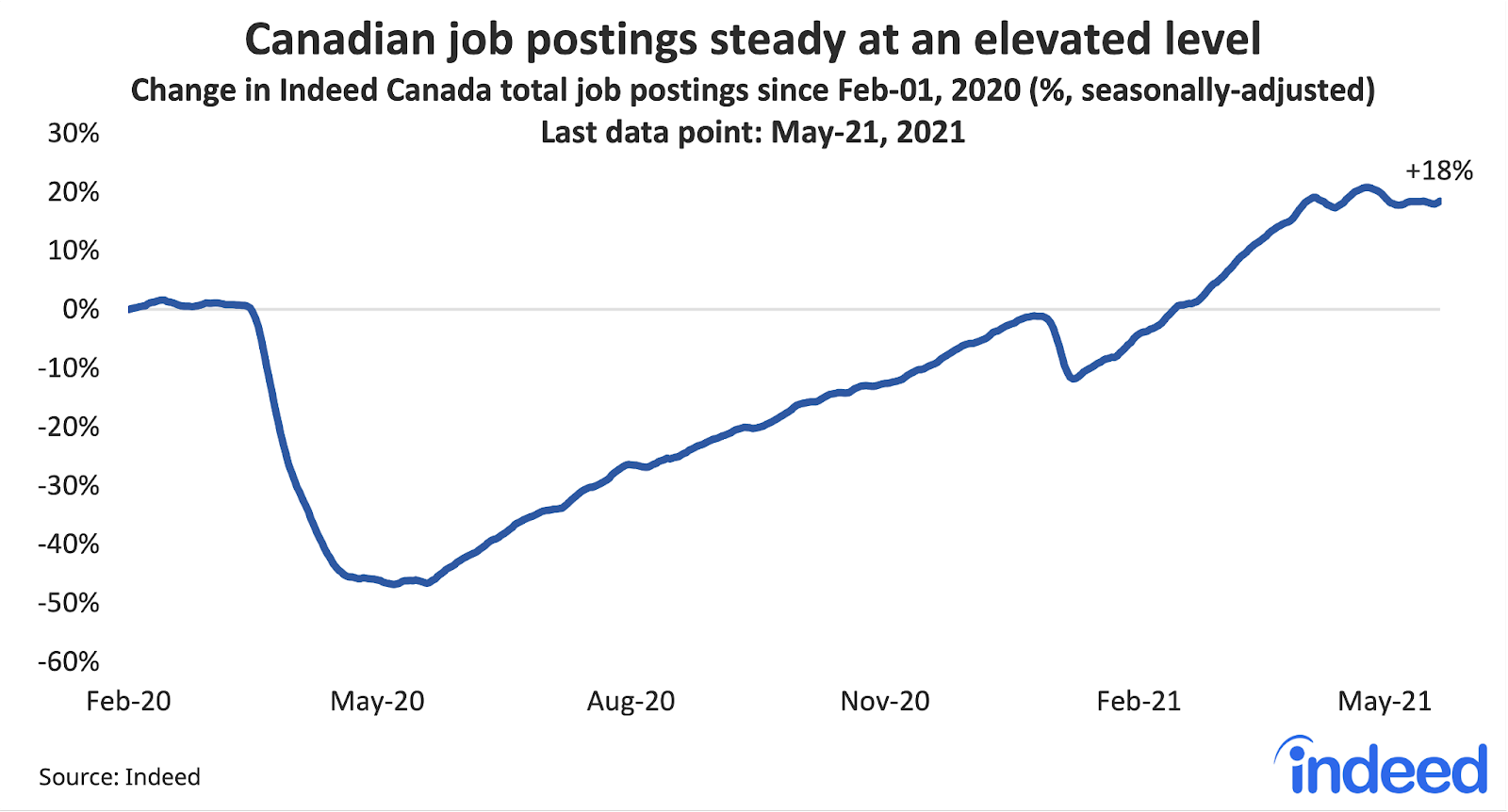 """Line graph titled """"Canadian job postings steady at an elevated level."""""""