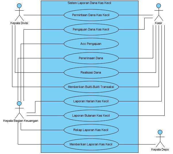 Si1114469057 widuri use case diagram terdiri dari actor actor yang tugasnya melakukan aktivitas dan use case diagram yang menjelaskan tentang kegiatan yang sedang dilakukan ccuart Images