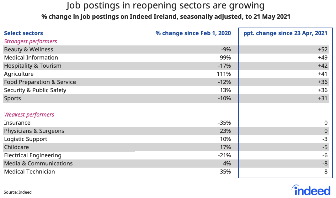 Table showing job postings in reopening sectors are growing