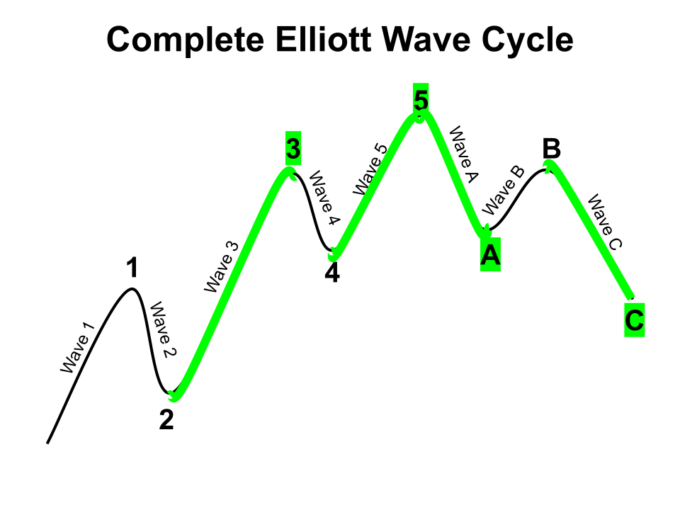 The completion of Elliott Waves.
