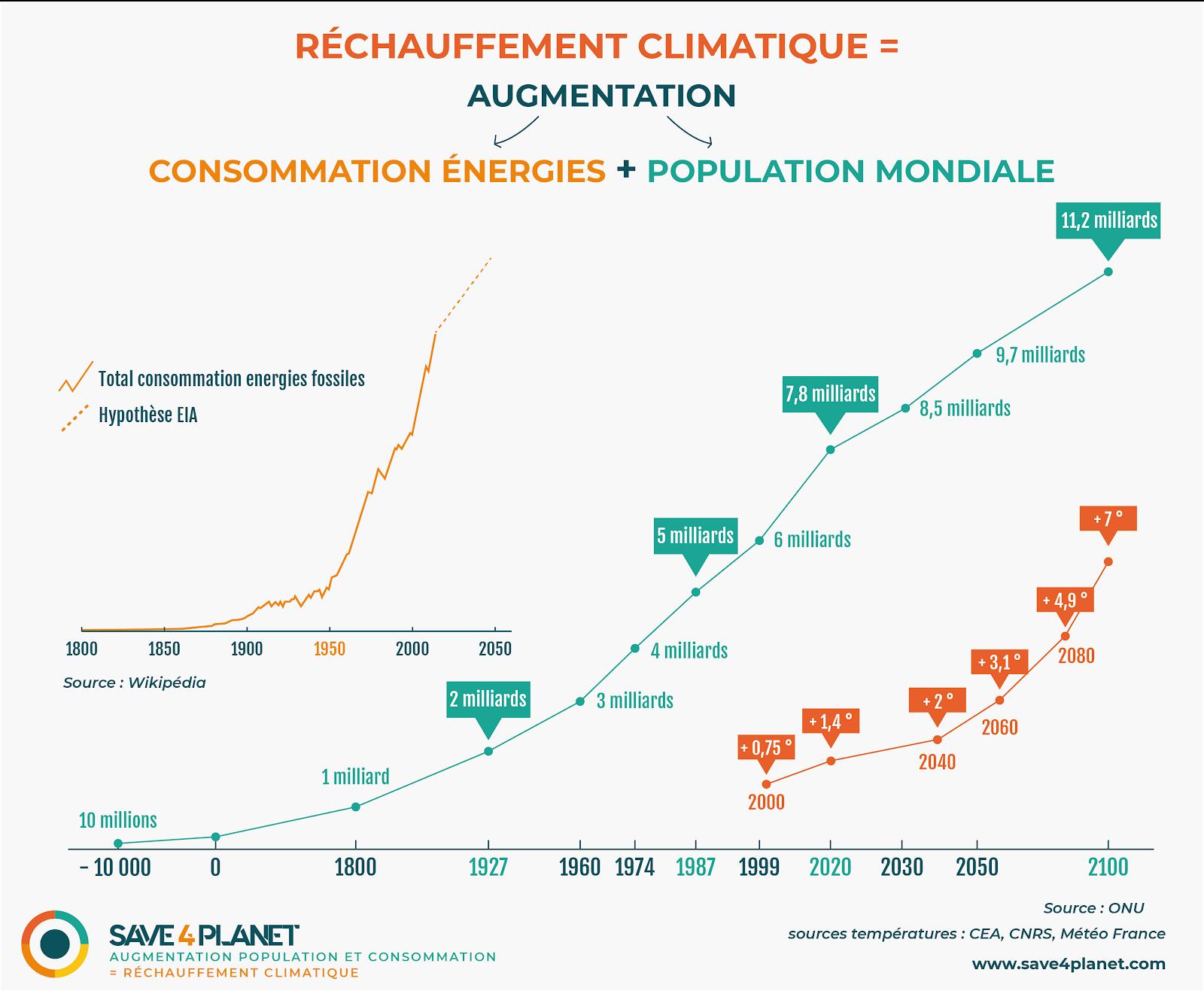 Illustration de la correlation entre l'augmentation de la population la consommation d'energieet le le rechauffement climatique