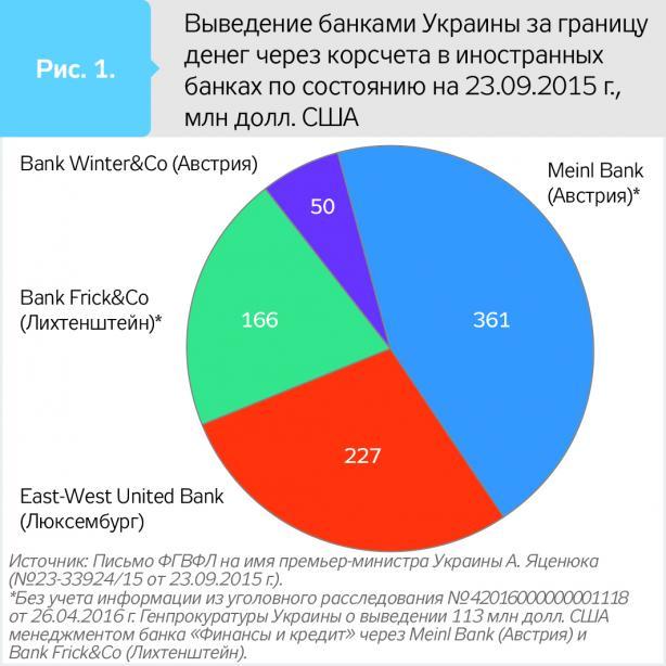 Кредиты украине за 2015 кредиты украина 2014