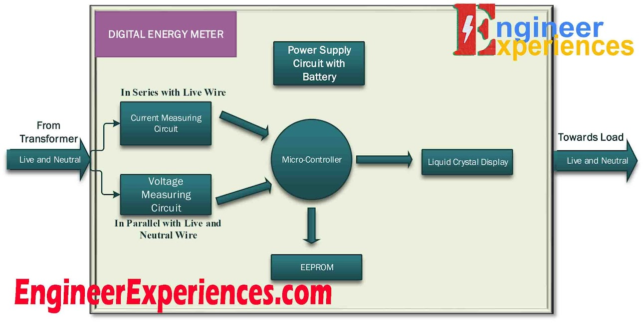 Working Principle of Energy Meters