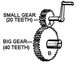 Various Types of Gears and Gear Box & Construction of Gear Box