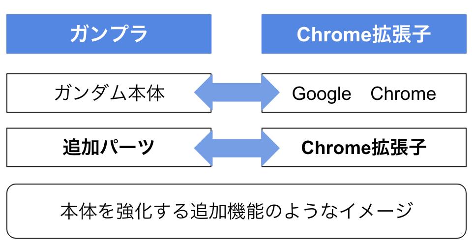 Chrome拡張子とは 分かりやすく