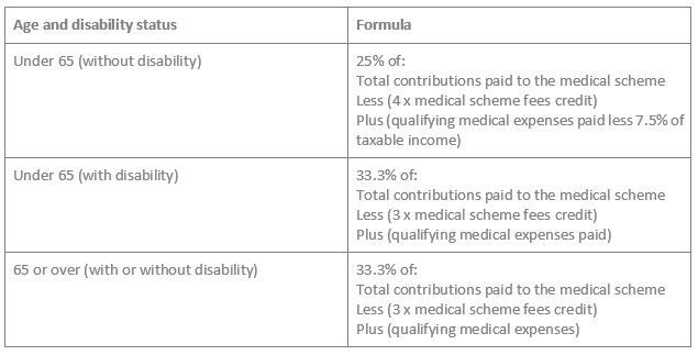 Medical Aid Tax Credit Table