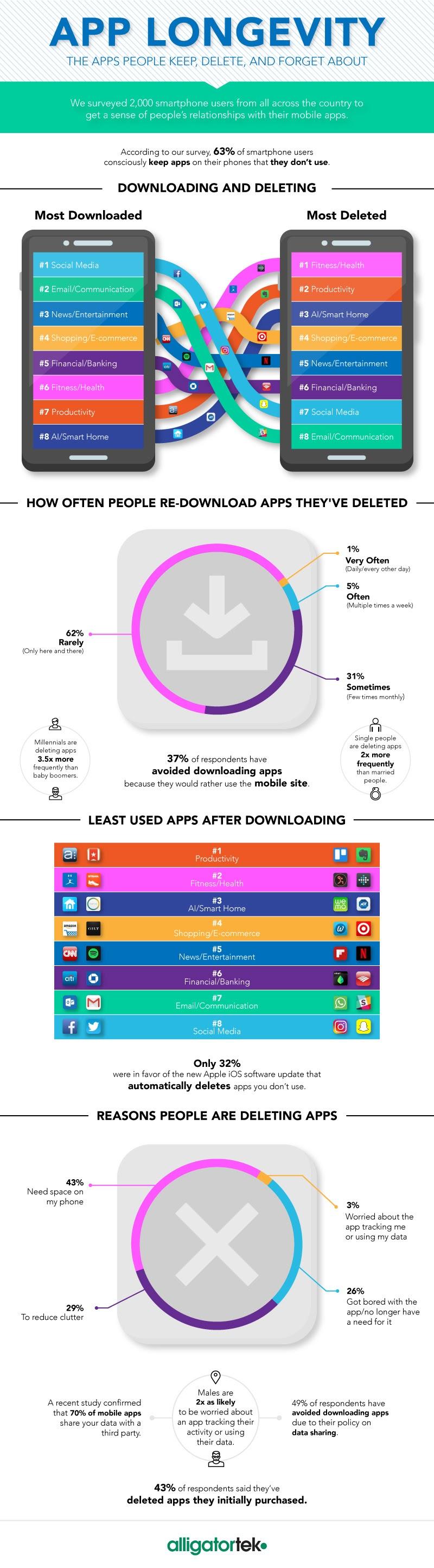 Top 8 de las aplicaciones más descargadas y las 8 más eliminadas según su categoría