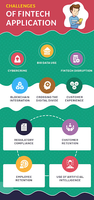 Challenges faced by Fintech Apps