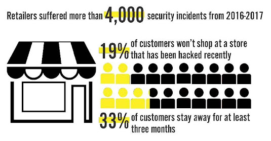 Retailers suffered more than 4,000 security incidents from 2016 - 2017