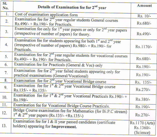 Andhra Pradesh Class 12th fee