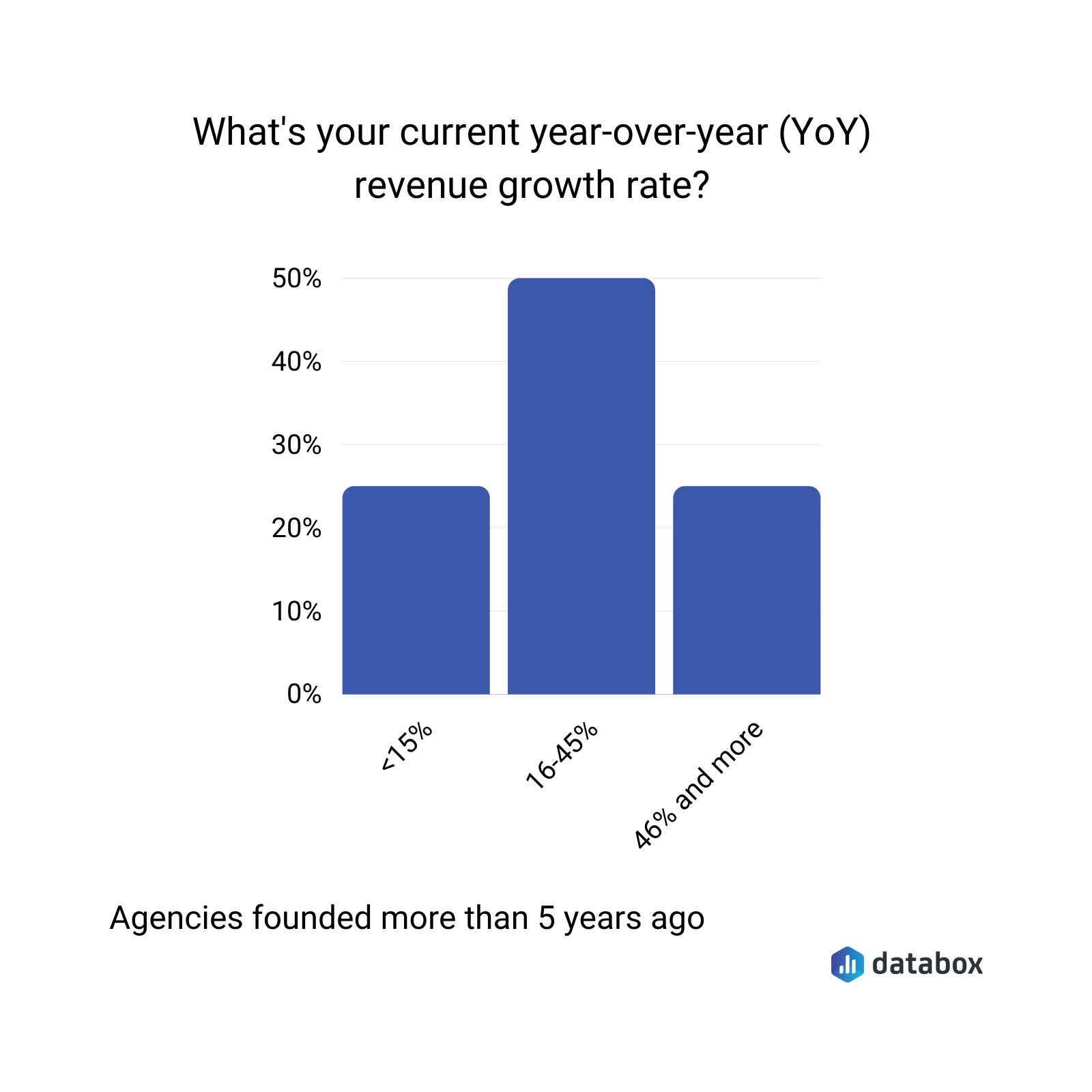 What's your current year-over-year (YoY) revenue growth rate?