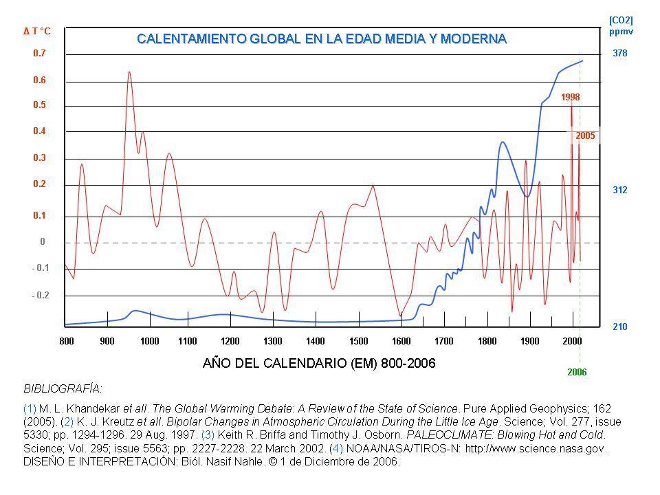 C:\Users\Luis\Desktop\POLITICA\Calentamiento_Global_en_la_Edad_Media.jpg