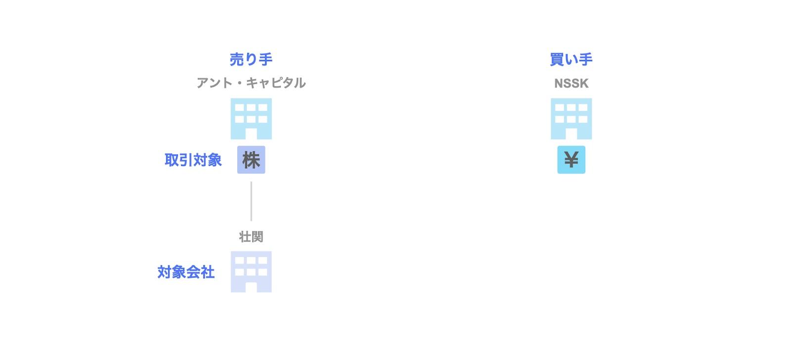 投資事例:日本産業推進機構(NSSK)による壮関への投資案件の関係者