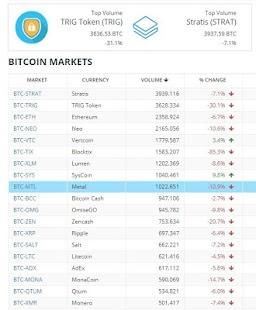 Bittrex - Digital Currency Exchange |  Web App - náhled