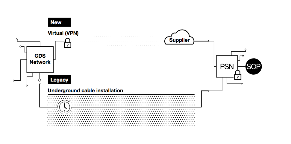The legacy way of connecting to PSN was slow and required a physical underground connection. The new method connects the GDS network to a VPN and then to the PSN without the need for a physical network.