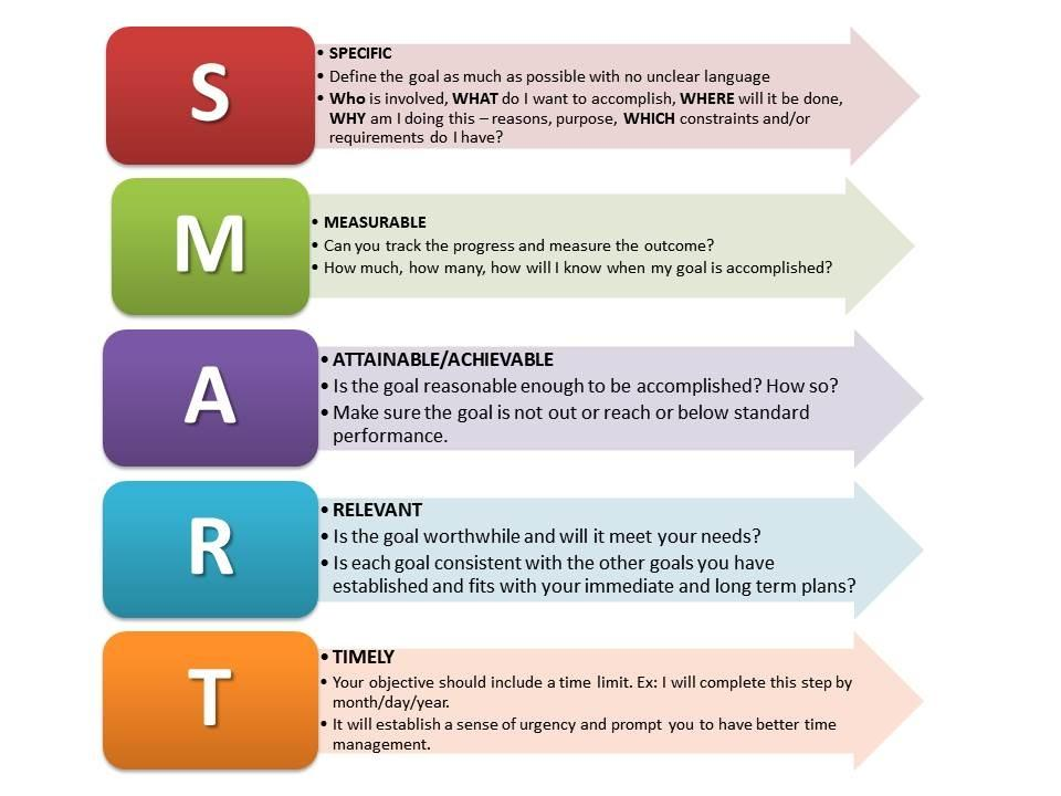 SMART Goals makes sure you are detailing each goal down to the last detail