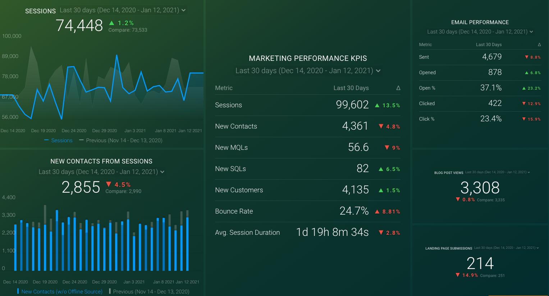 marketing functions dashboard