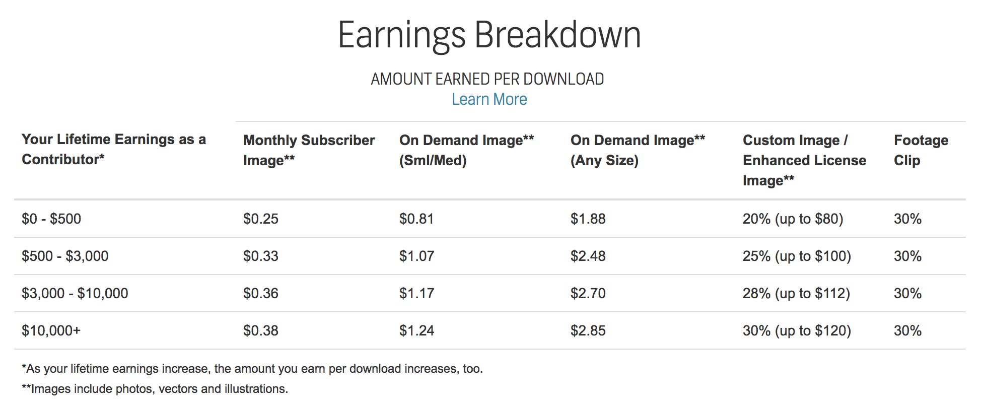 Shutterstock照片販售分潤表。
