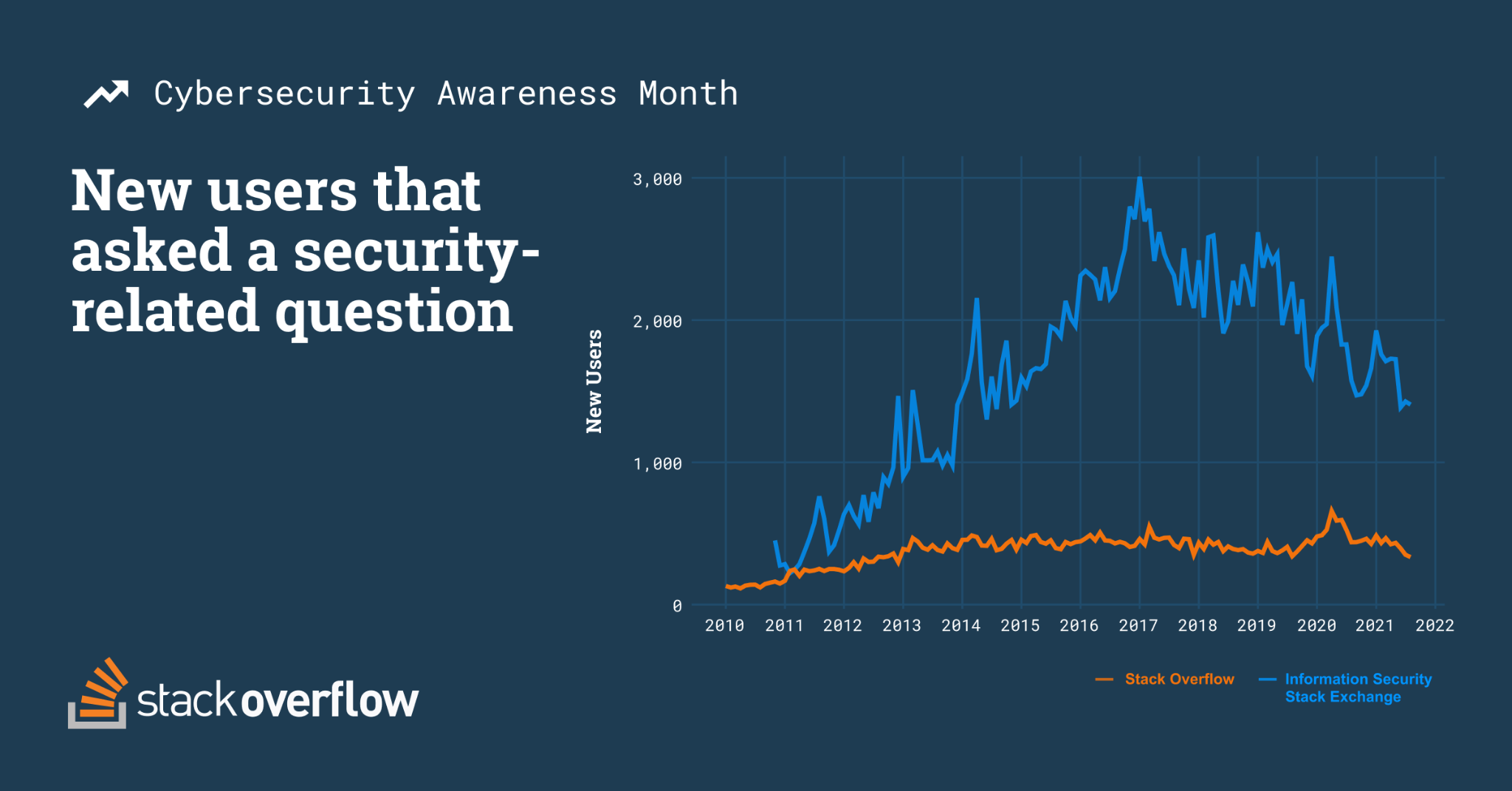 Time series chart company new users to Stack Overflow that asked a security question and new users on Information Security Stack Exchange site. Stack Overflow peaked in early 2020 during the pandemic reaching, and Information Security Stack Exchange questions peaked in late 2016 after significant data breaches reaching 3,000 users.