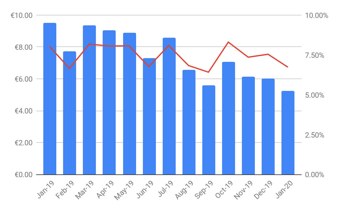 january 2020 monthly report