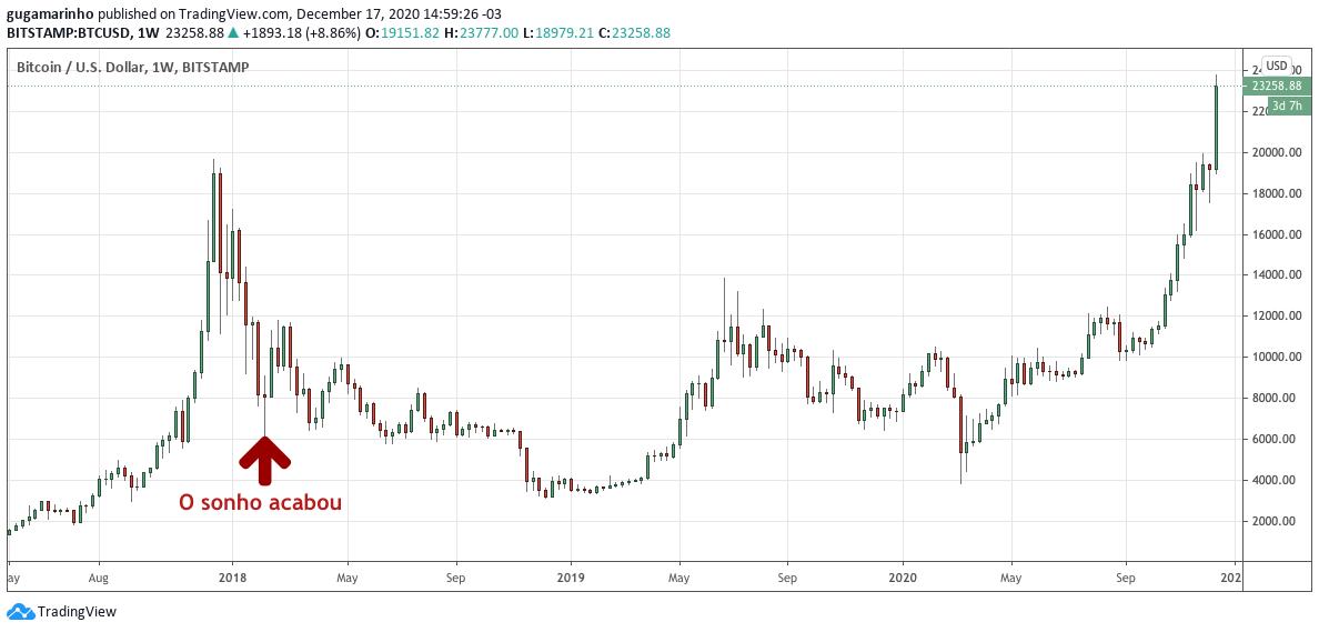 o sonho acabou preço do bitcoin