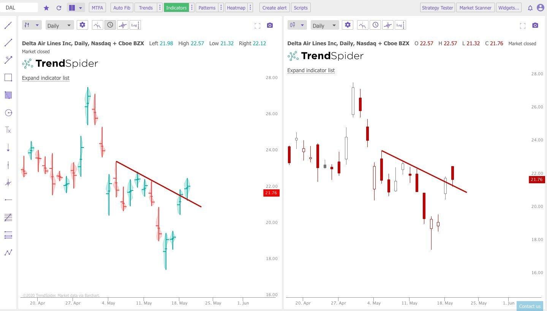 raindrop vs candlestick charts